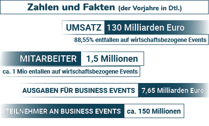 Zahlen und Fakten - die Veranstaltungsbranche in Deutschland
